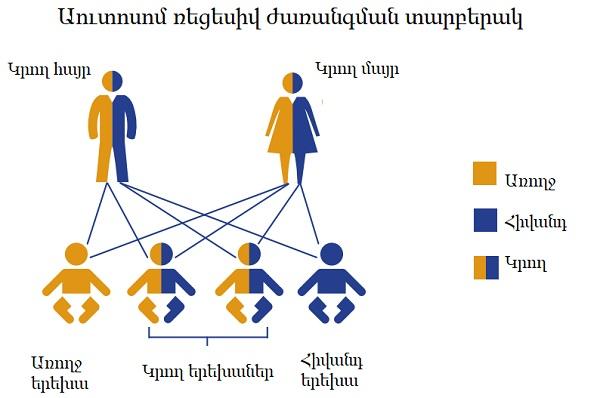 Երևանյան հիվանդություն